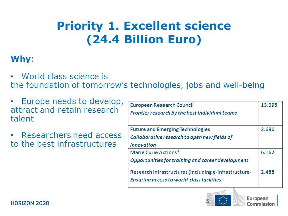Priority 1. Excellent science (24.4 Billion Euro)