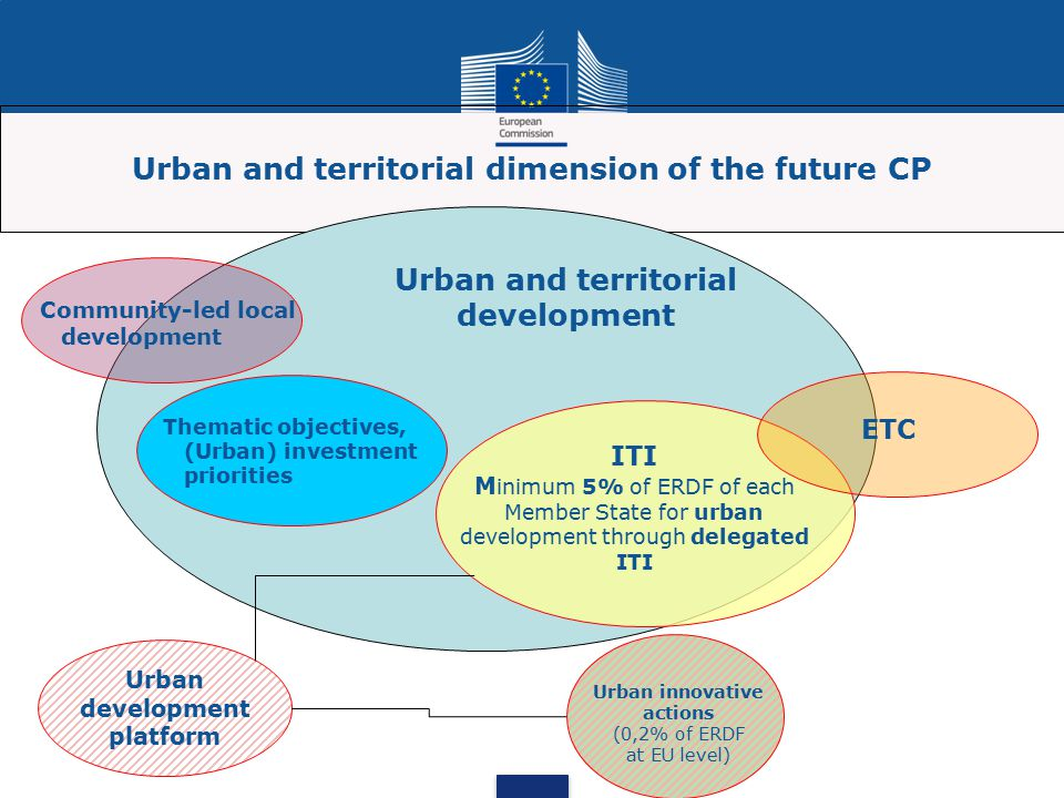 Urban and territorial dimension of the future CP