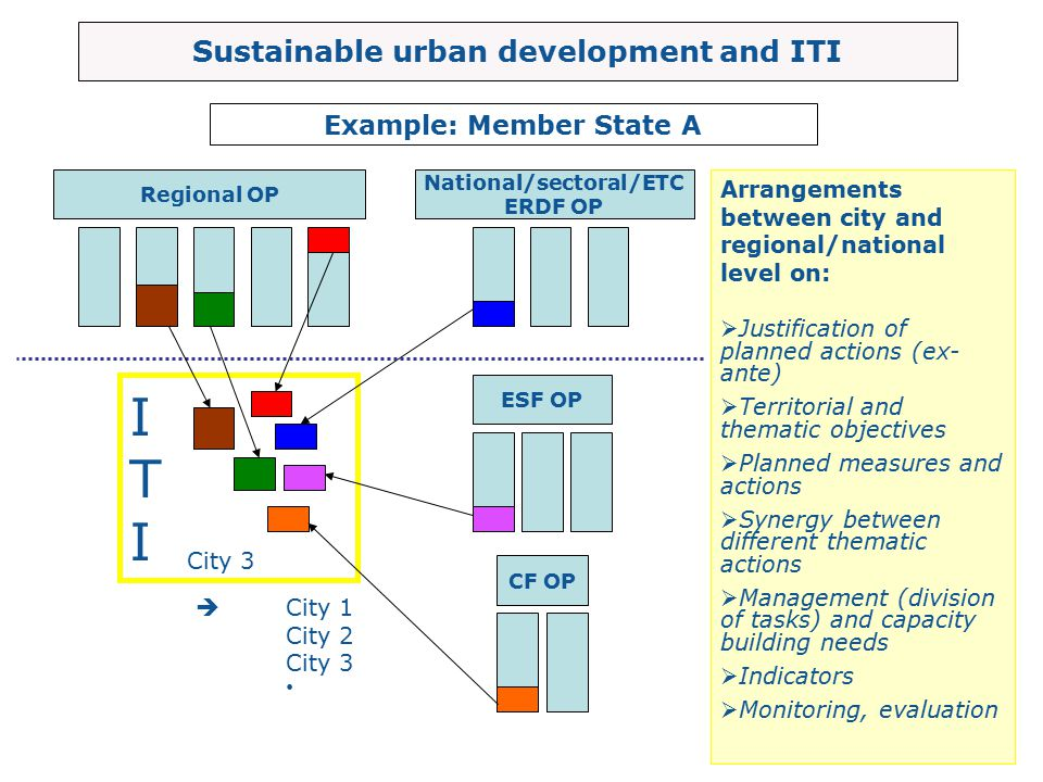 I T Sustainable urban development and ITI Example: Member State A