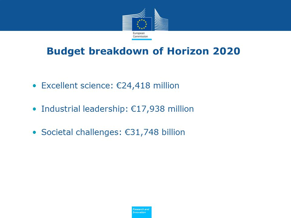 Budget breakdown of Horizon 2020
