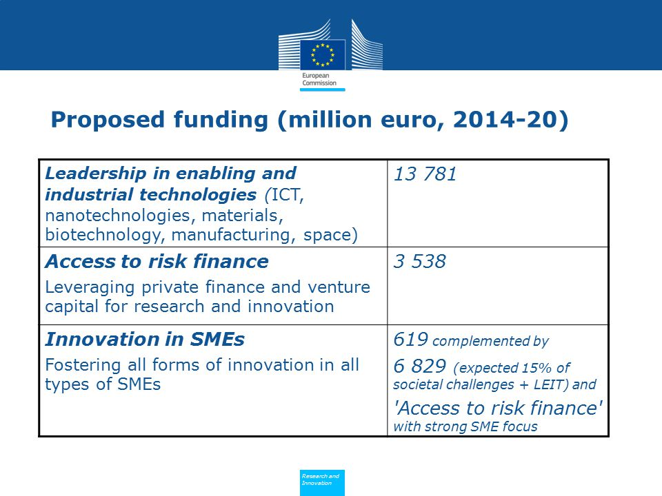 Proposed funding (million euro, )