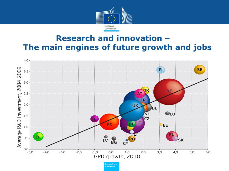Research and innovation – The main engines of future growth and jobs