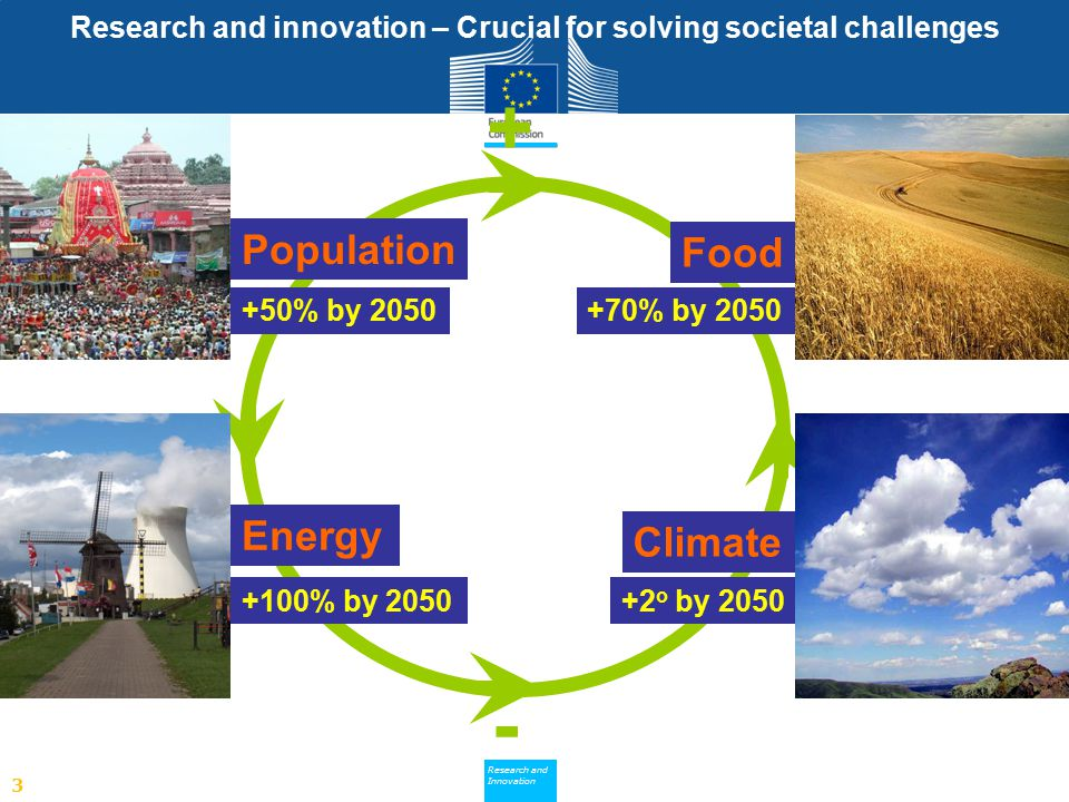 Research and innovation – Crucial for solving societal challenges