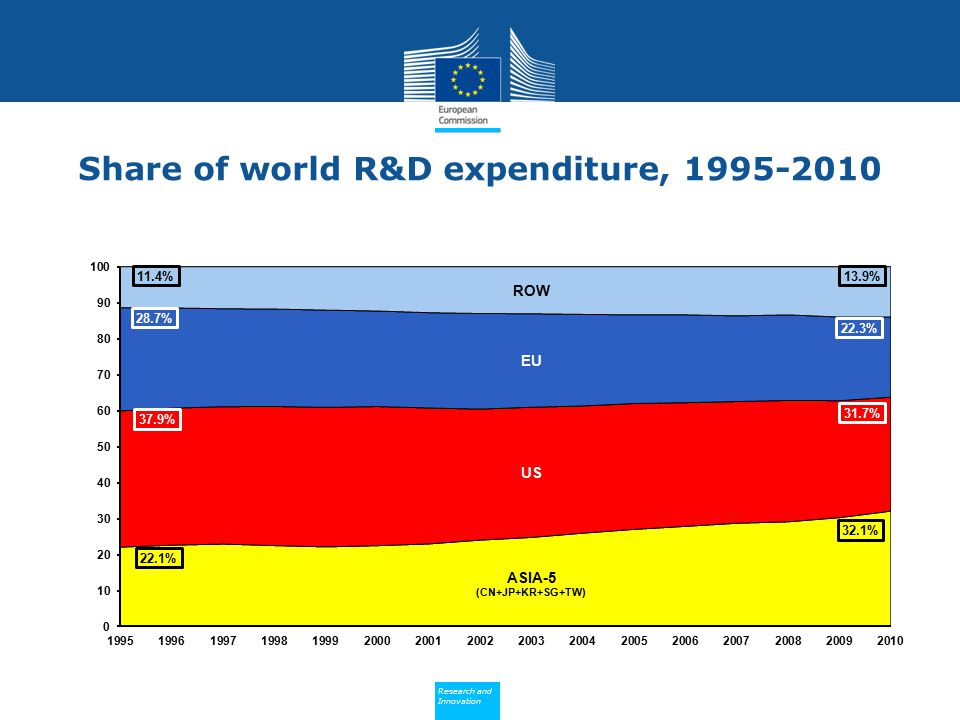 Share of world R&D expenditure,