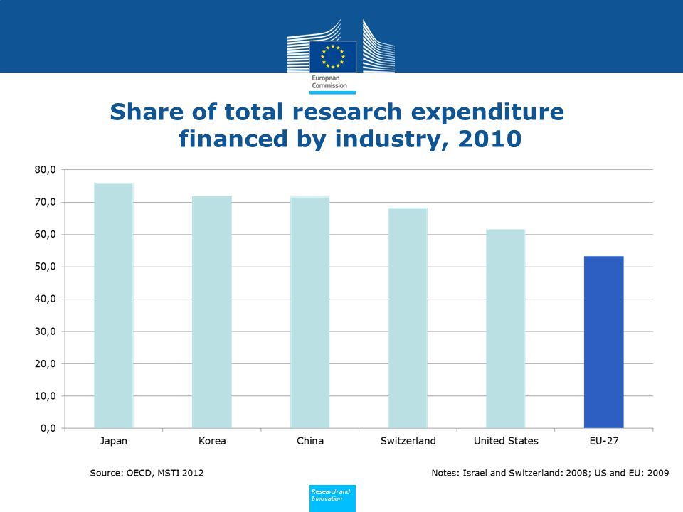 Share of total research expenditure financed by industry, 2010