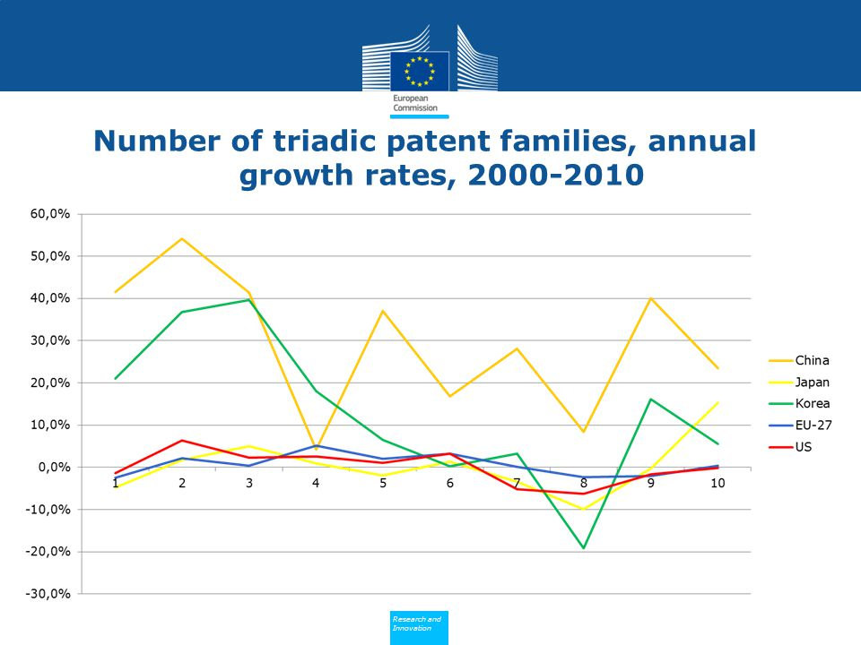 Number of triadic patent families, annual growth rates,