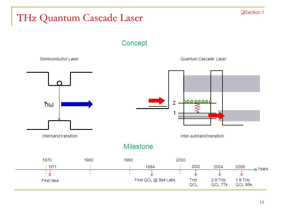 THz Quantum Cascade Laser