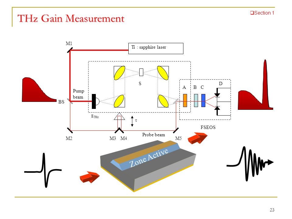 THz Gain Measurement Zone Active Section 1 Ti : sapphire laser τ BS M2