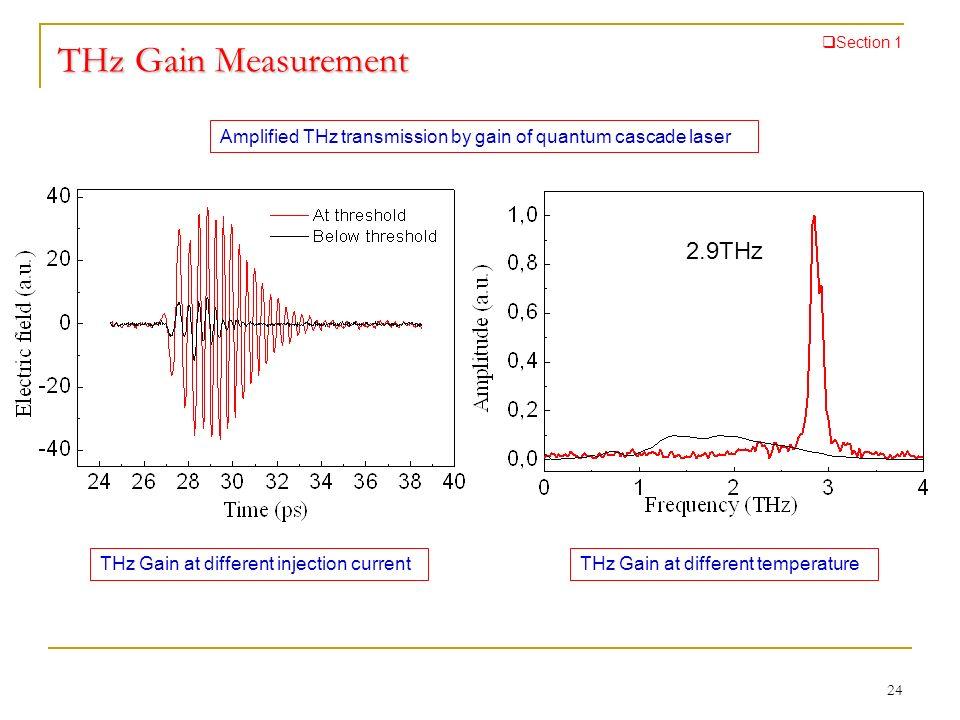 THz Gain Measurement 2.9THz