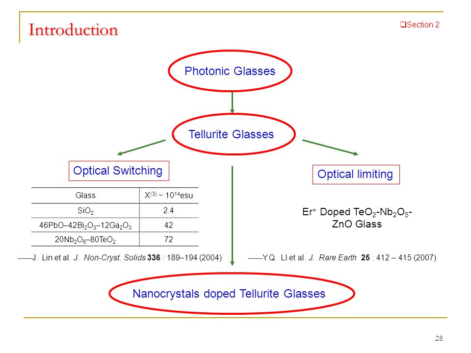 Er+ Doped TeO2-Nb2O5-ZnO Glass