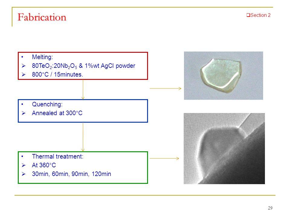 Fabrication Melting: 80TeO2:20Nb2O5 & 1%wt AgCl powder