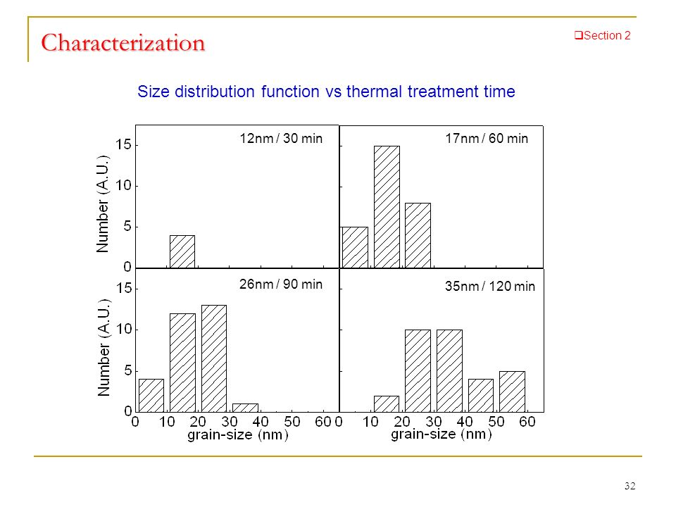 Characterization Size distribution function vs thermal treatment time