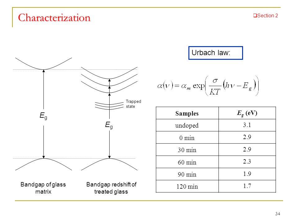 Characterization Urbach law: Eg Eg Samples Eg (eV) undoped 3.1 0 min