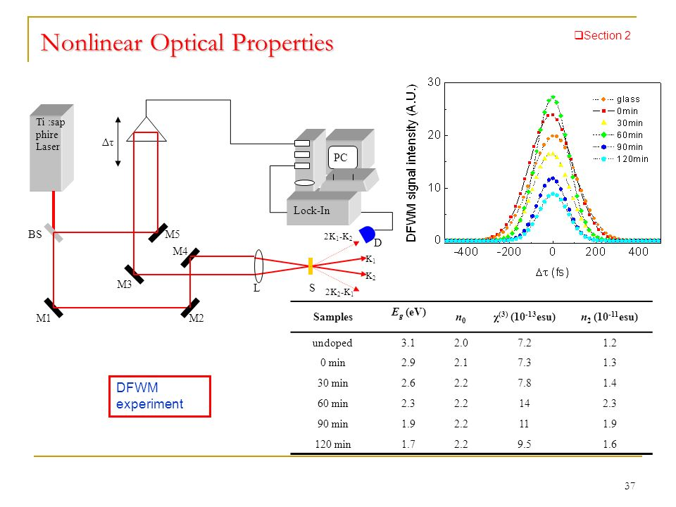 Nonlinear Optical Properties