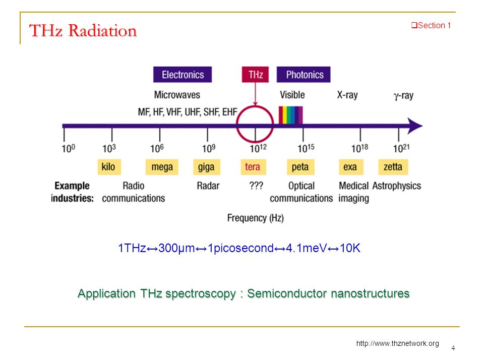 Application THz spectroscopy : Semiconductor nanostructures