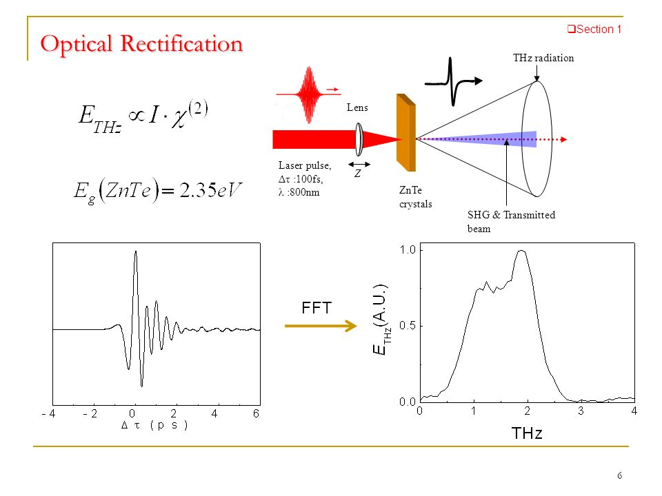 Optical Rectification