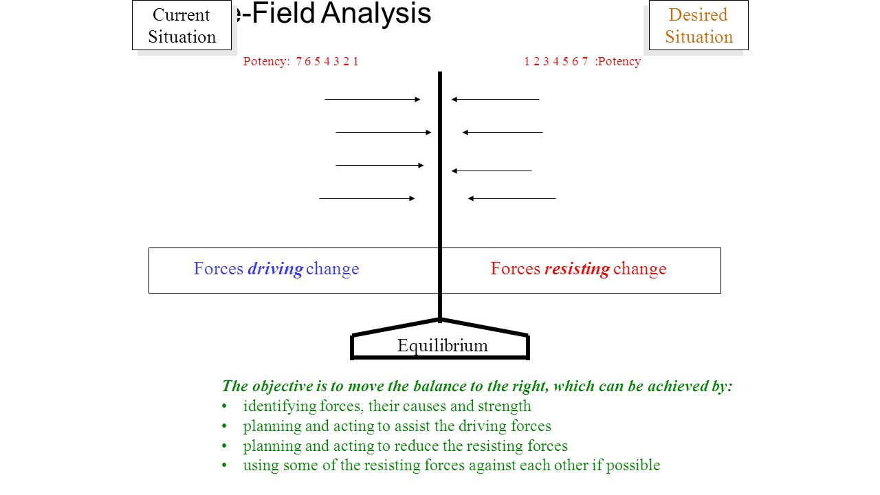Advance organizer explain how good thinking enhances learning 41 force field analysis pooptronica Gallery