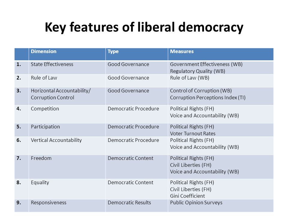 political participation in liberal democracy Political participation  cannot classify themselves accurately as liberal or conservative,  participation in america: political democracy and social equality.