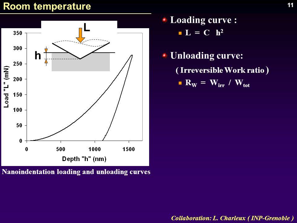 L h Room temperature Loading curve : Unloading curve: L = C h2