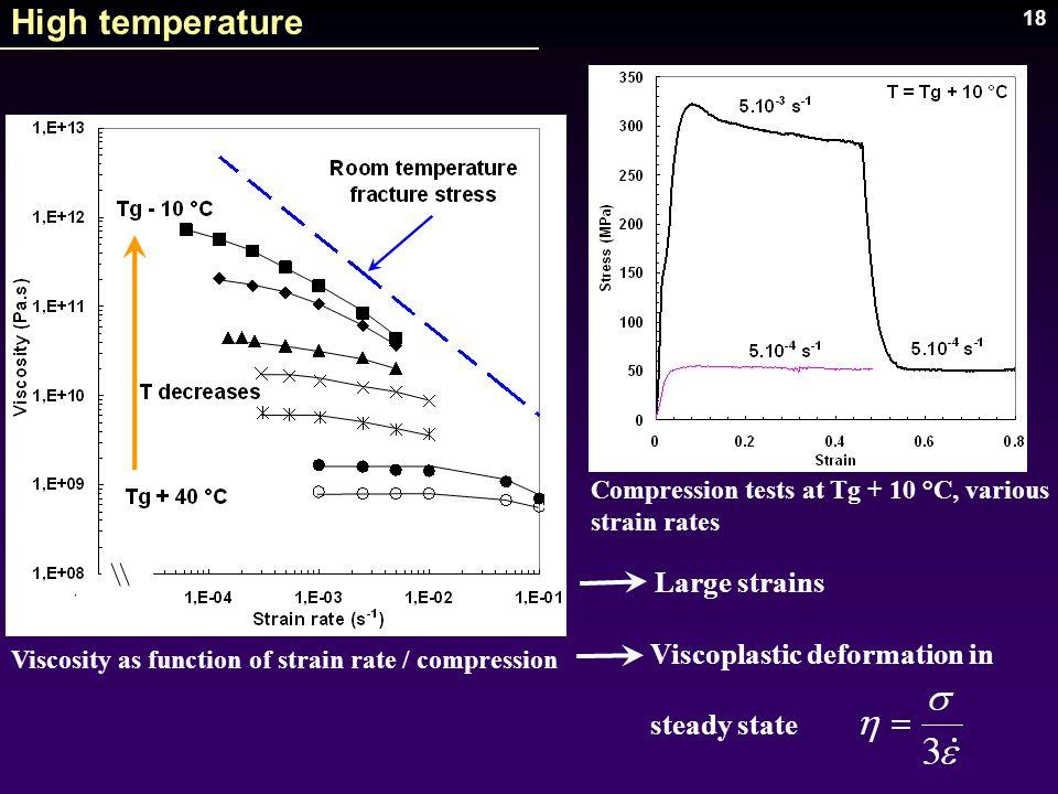 High temperature Large strains Viscoplastic deformation in
