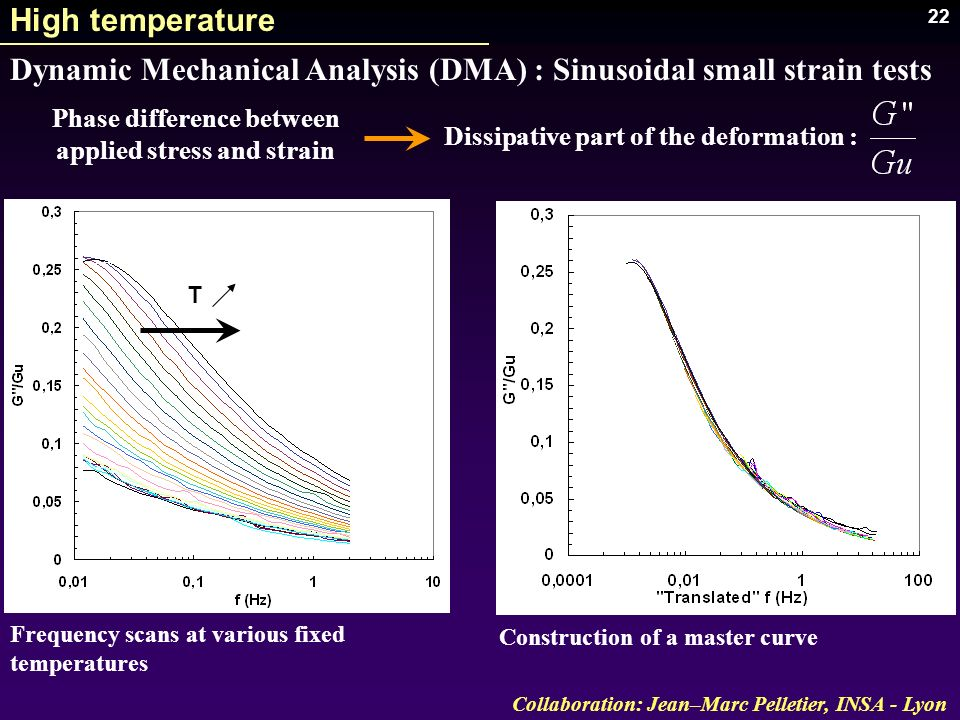 Phase difference between applied stress and strain