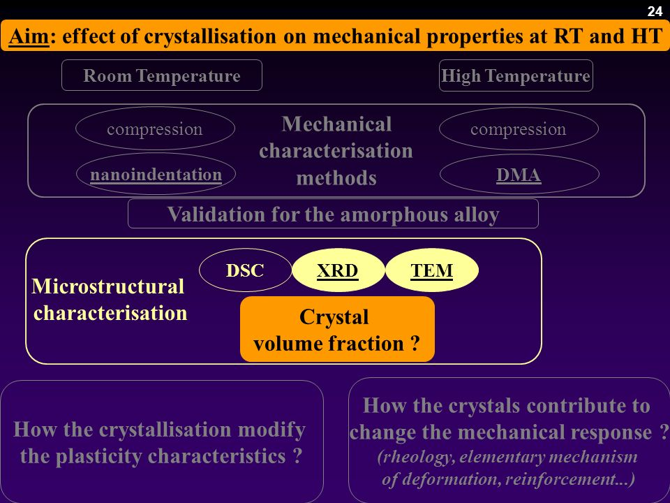 Aim: effect of crystallisation on mechanical properties at RT and HT