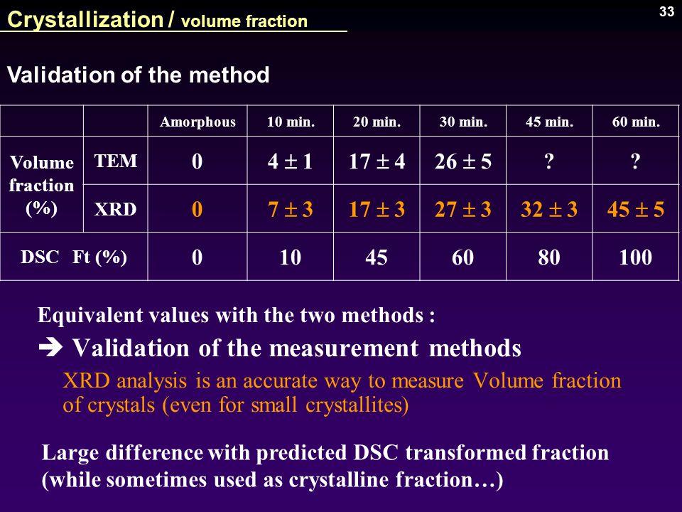 Crystallization / volume fraction