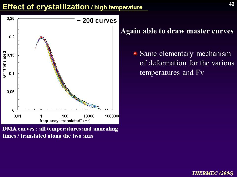 Effect of crystallization / high temperature