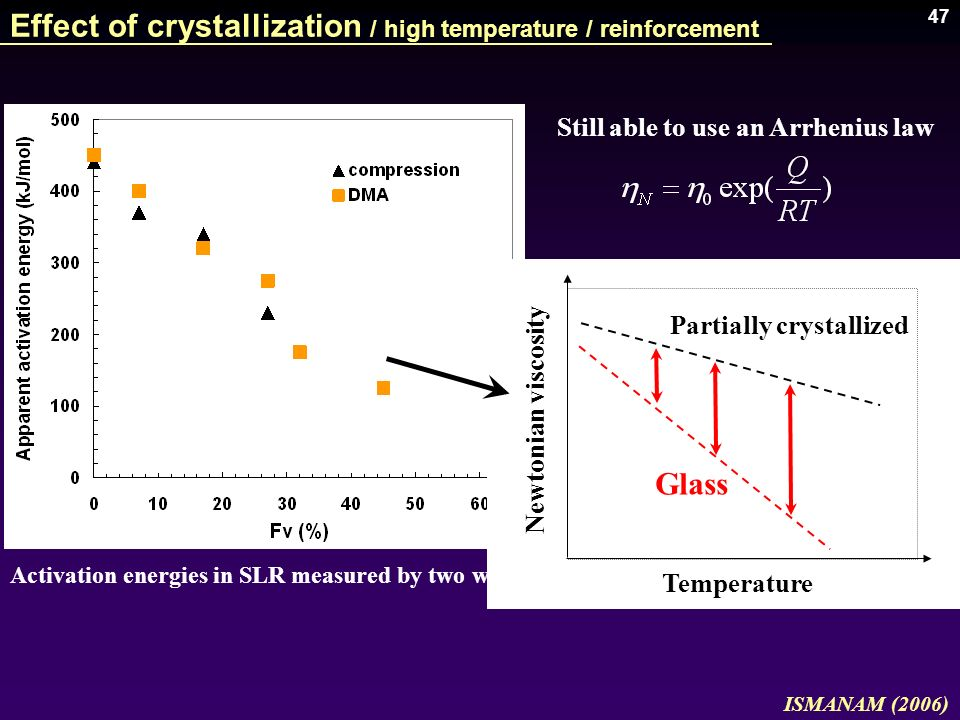 Effect of crystallization / high temperature / reinforcement