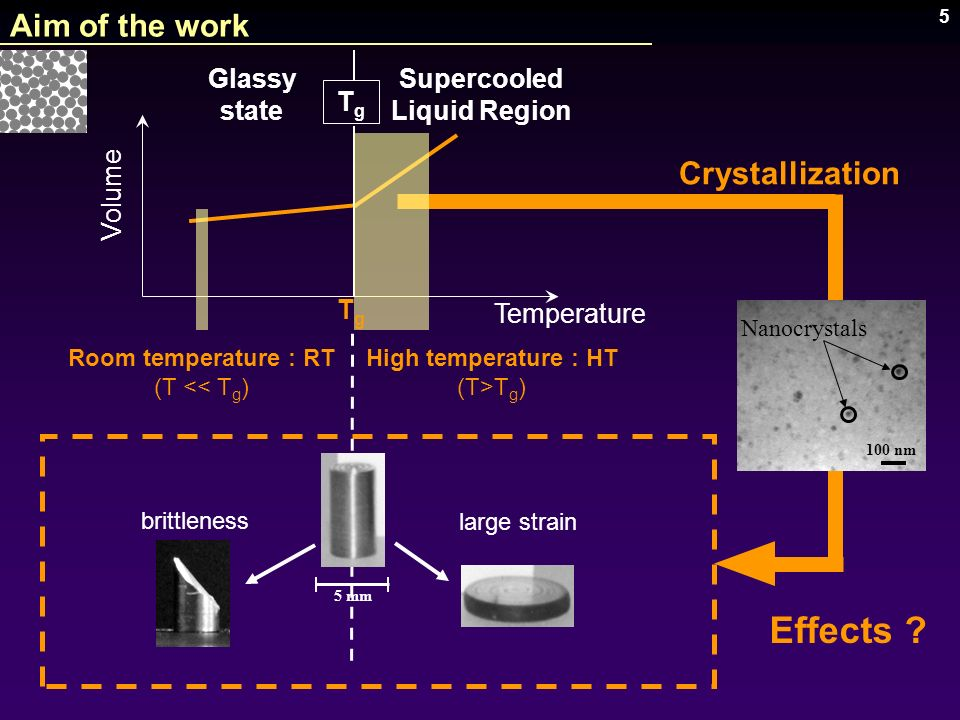 Effects Aim of the work Crystallization Glassy state Supercooled