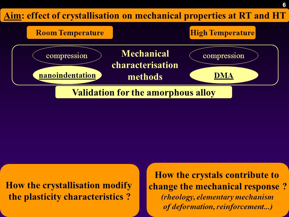 Validation for the amorphous alloy