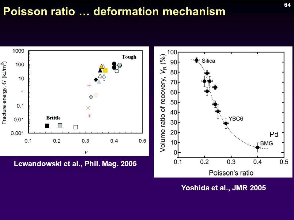 Poisson ratio … deformation mechanism
