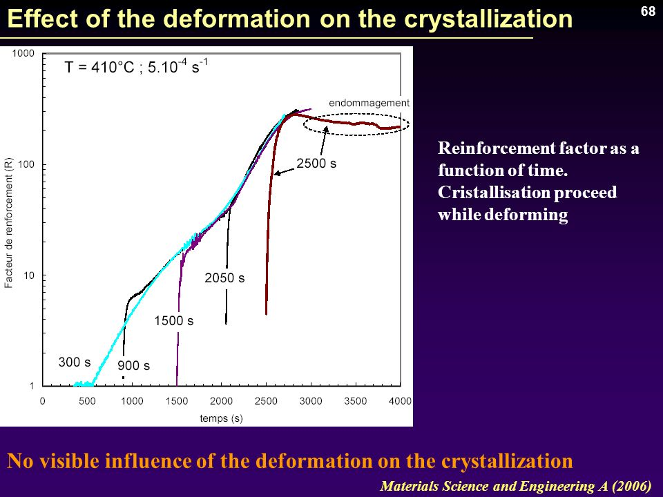 Effect of the deformation on the crystallization