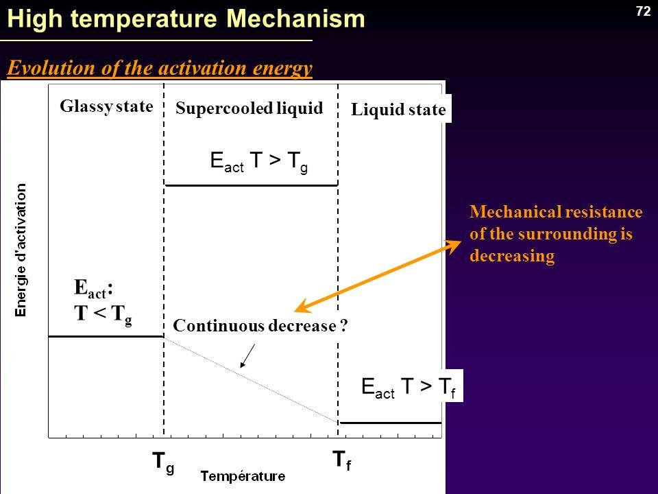 High temperature Mechanism