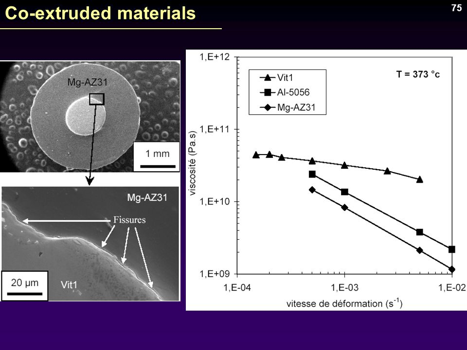 Co-extruded materials