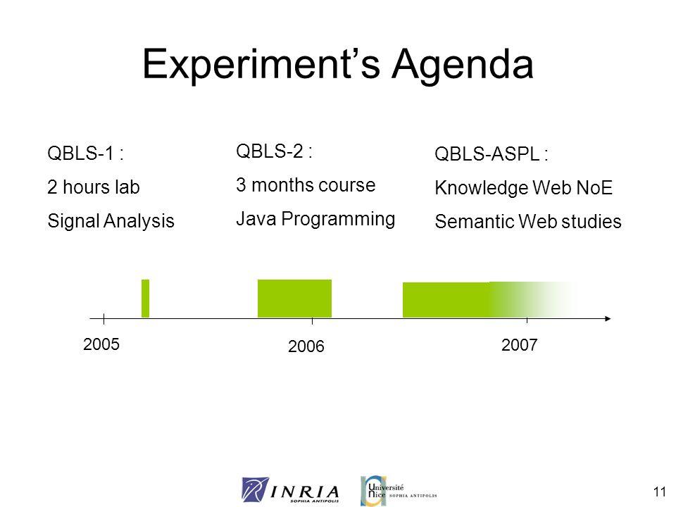 Experiment's Agenda QBLS-2 : QBLS-1 : QBLS-ASPL : 3 months course