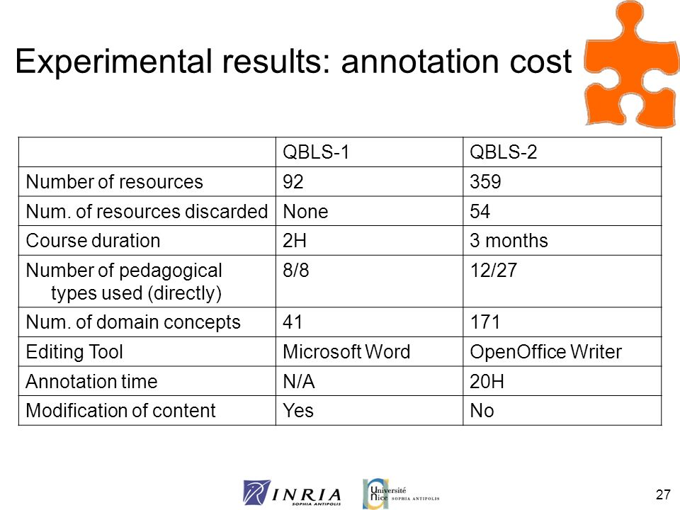 Experimental results: annotation cost