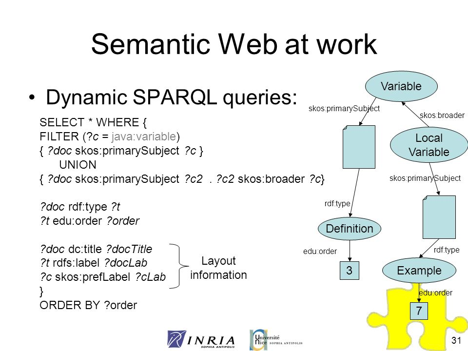 Semantic Web at work Dynamic SPARQL queries: Variable SELECT * WHERE {