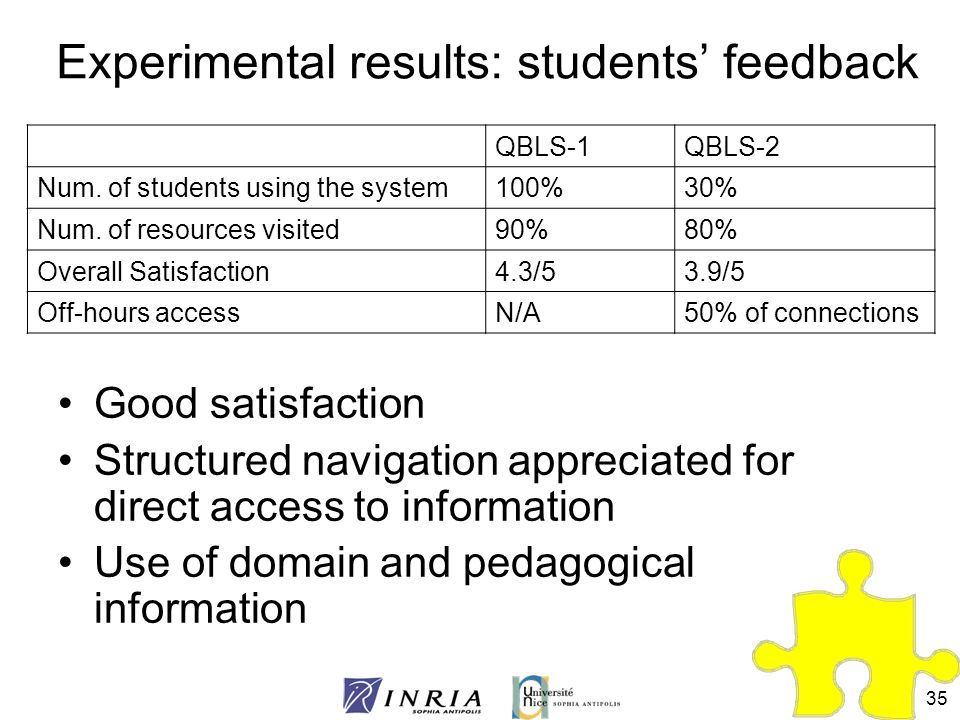 Experimental results: students' feedback