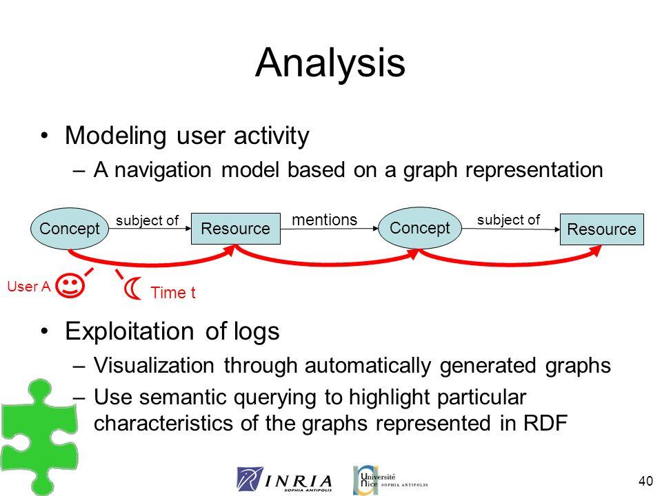 Analysis Modeling user activity Exploitation of logs