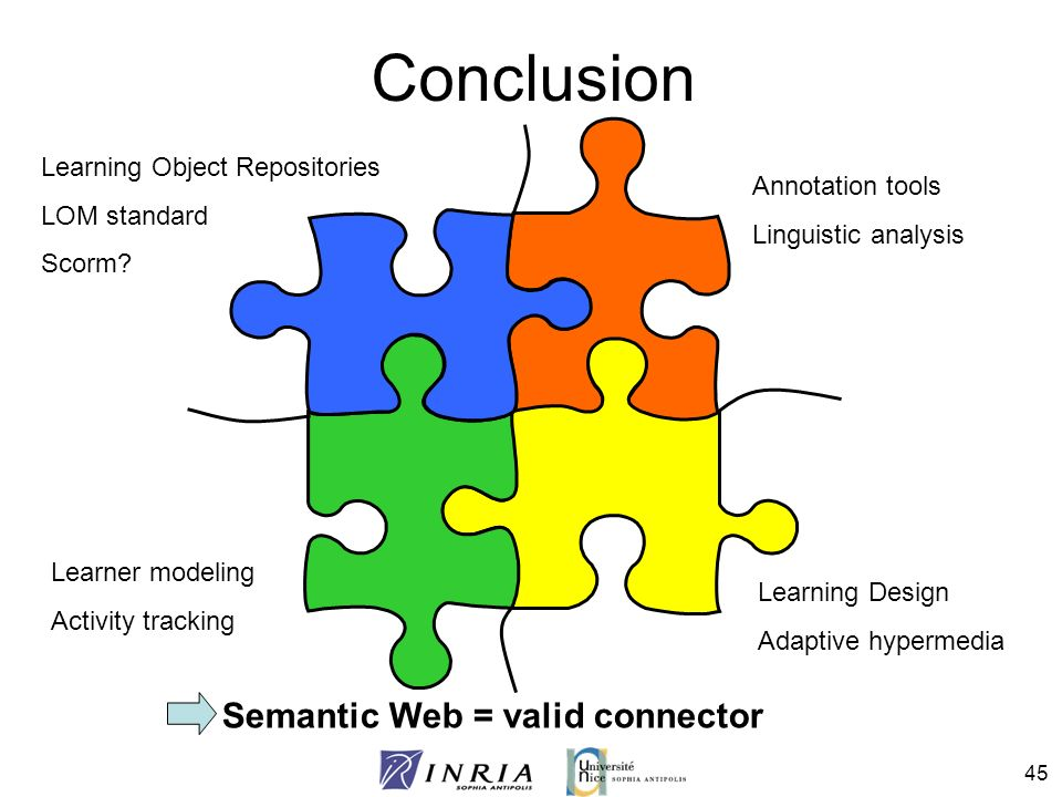 Conclusion Semantic Web = valid connector Learning Object Repositories