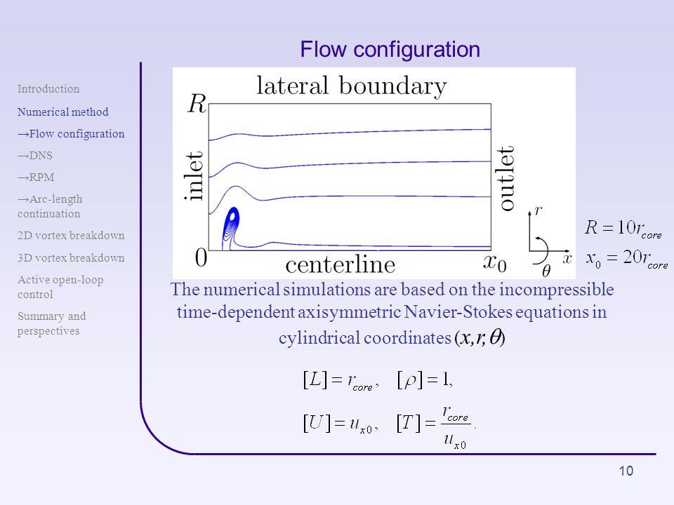 Flow configuration Introduction. Numerical method. Flow configuration. DNS. RPM. Arc-length continuation.