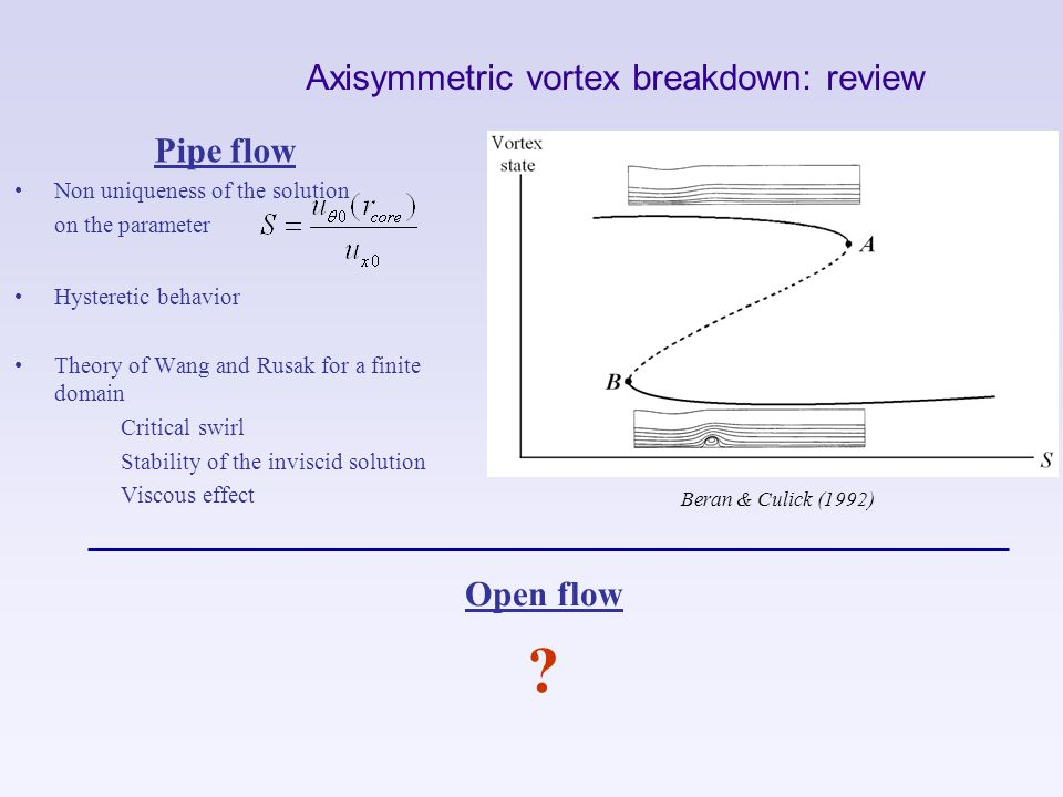 Axisymmetric vortex breakdown: review