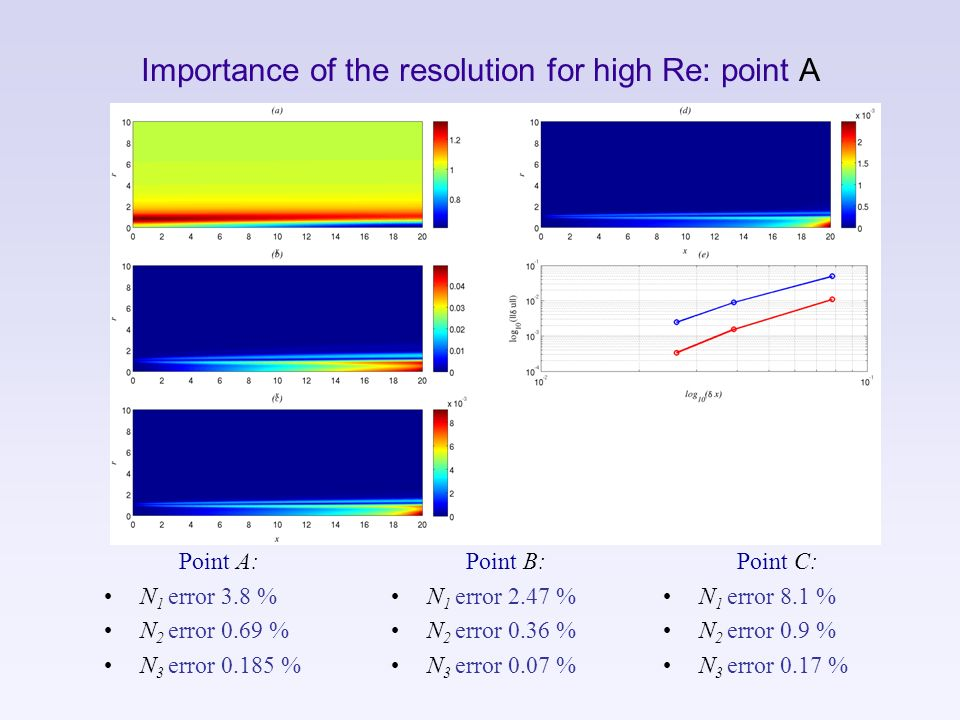Importance of the resolution for high Re: point A