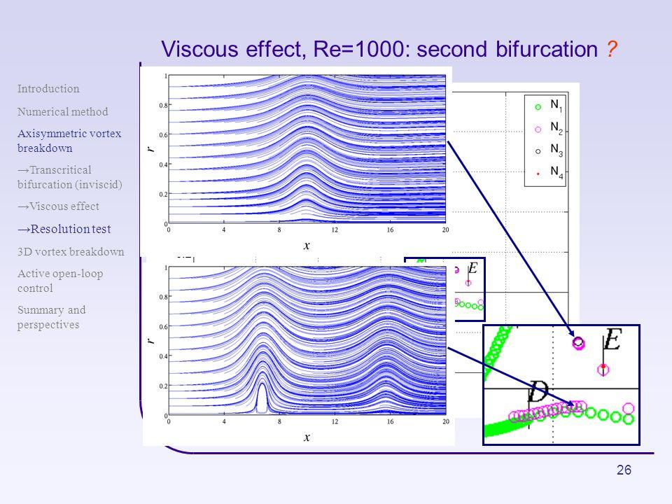 Viscous effect, Re=1000: second bifurcation