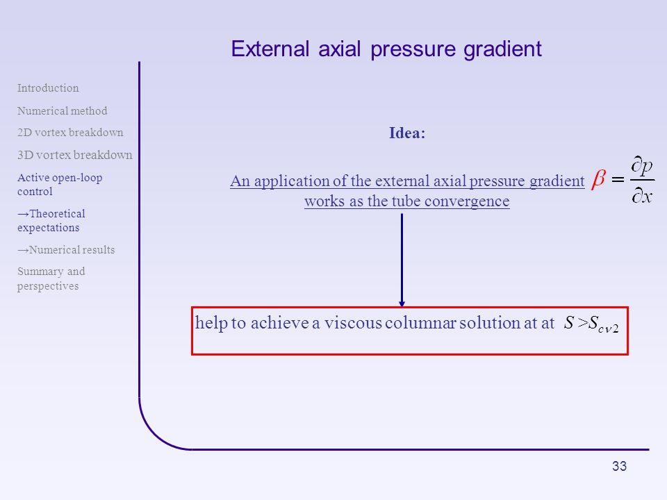 External axial pressure gradient