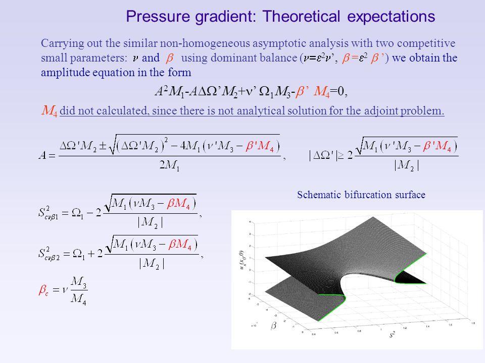 Pressure gradient: Theoretical expectations