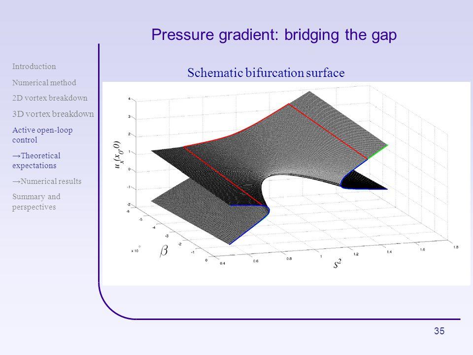 Pressure gradient: bridging the gap
