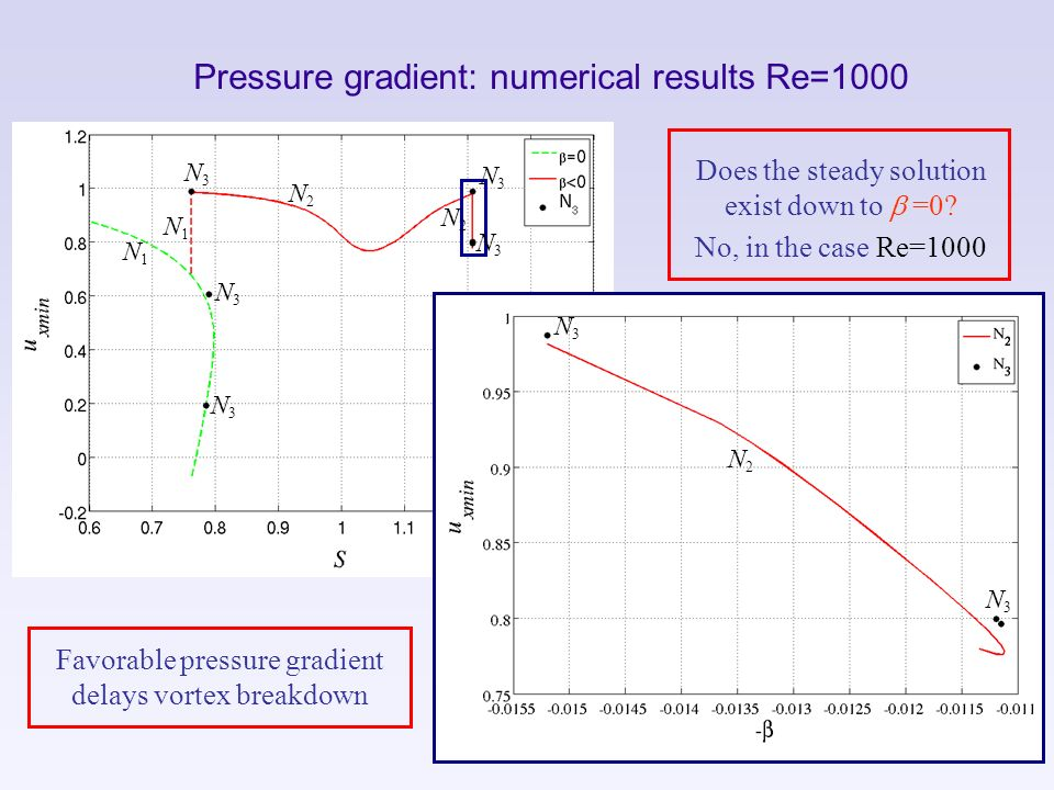 Pressure gradient: numerical results Re=1000