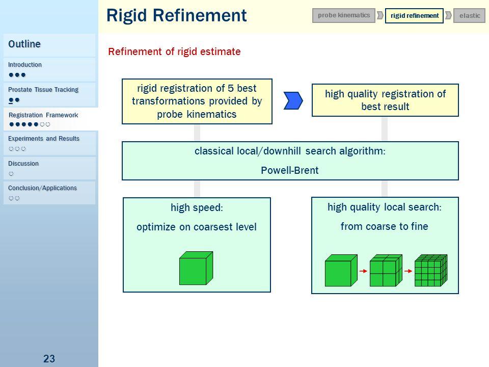 Rigid Refinement Outline Refinement of rigid estimate